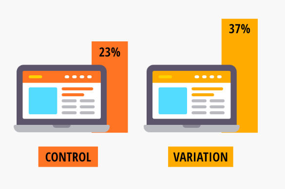 A/B testing in digital and social media marketing deliver rapid performance improvements