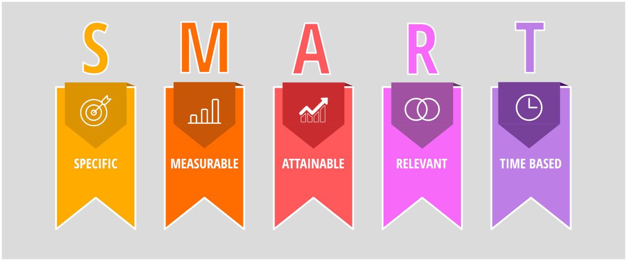 Smart Objectives in Marketing Planning | Asset Digital Communications