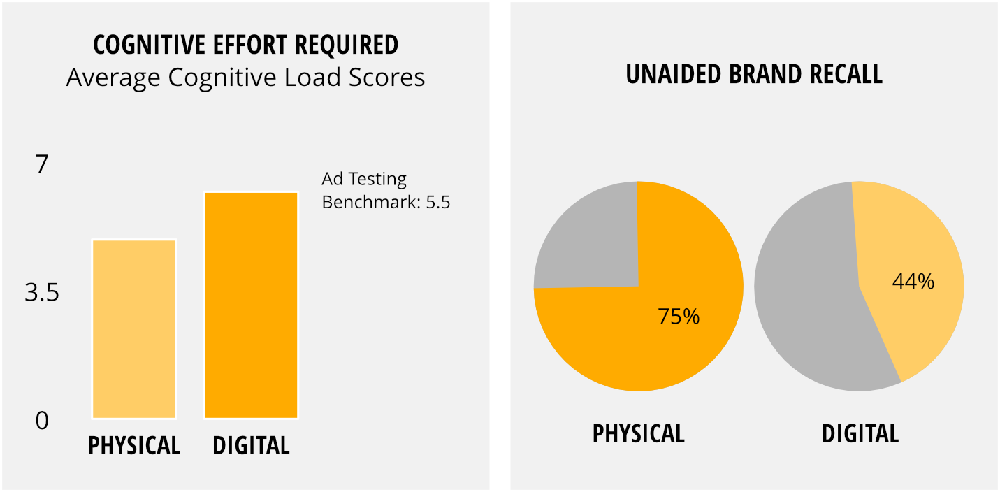 Digital Marketing delivers better ad recall according to research | Asset Digital Communications