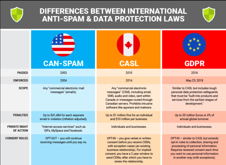 Differences between GDPR and CASL