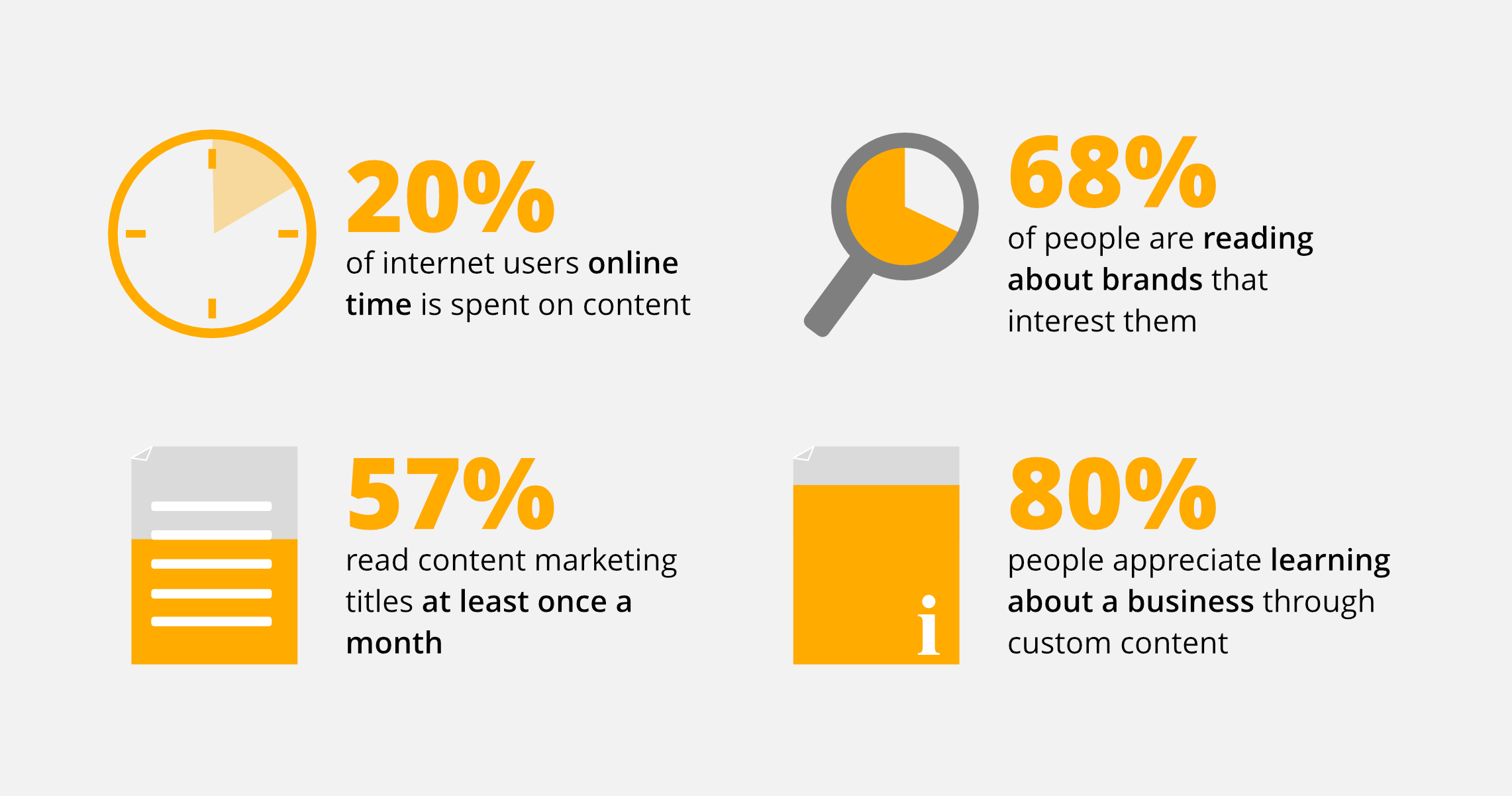 Consumers spend increasing amounts of time with online content for their lives and work.