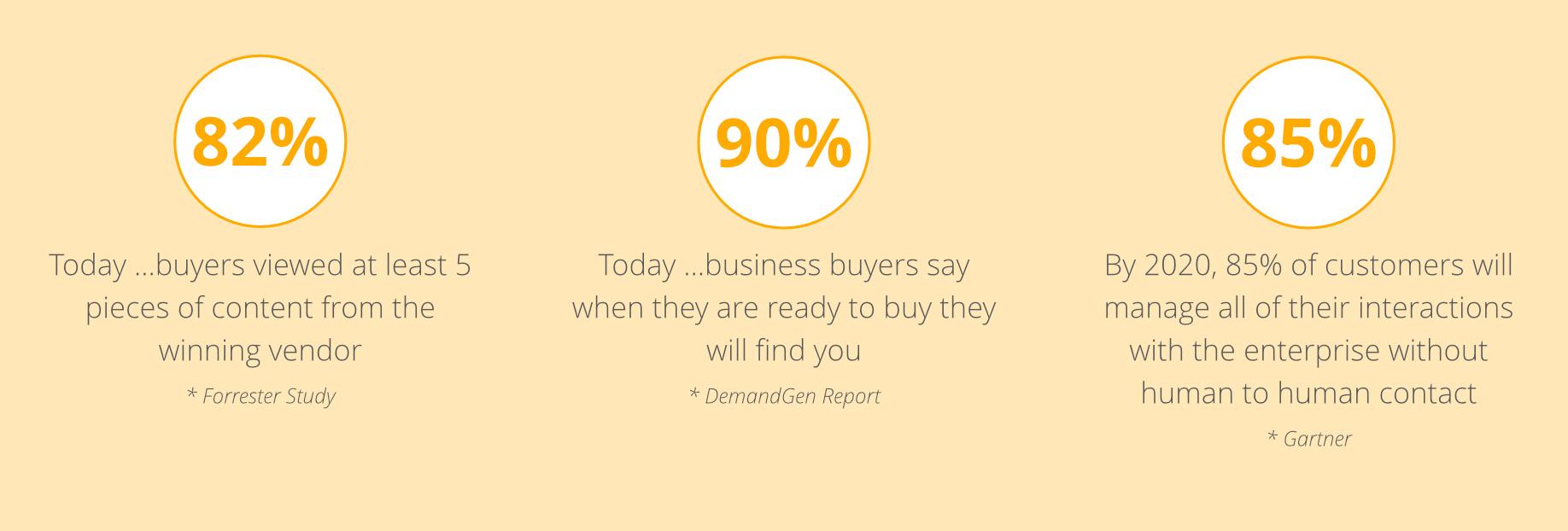 B2B sales and marketing changing-digirati