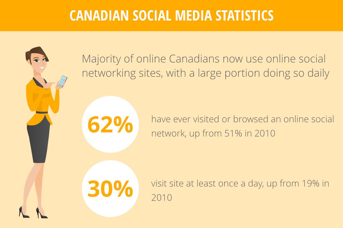Cdn social media stats-digirati