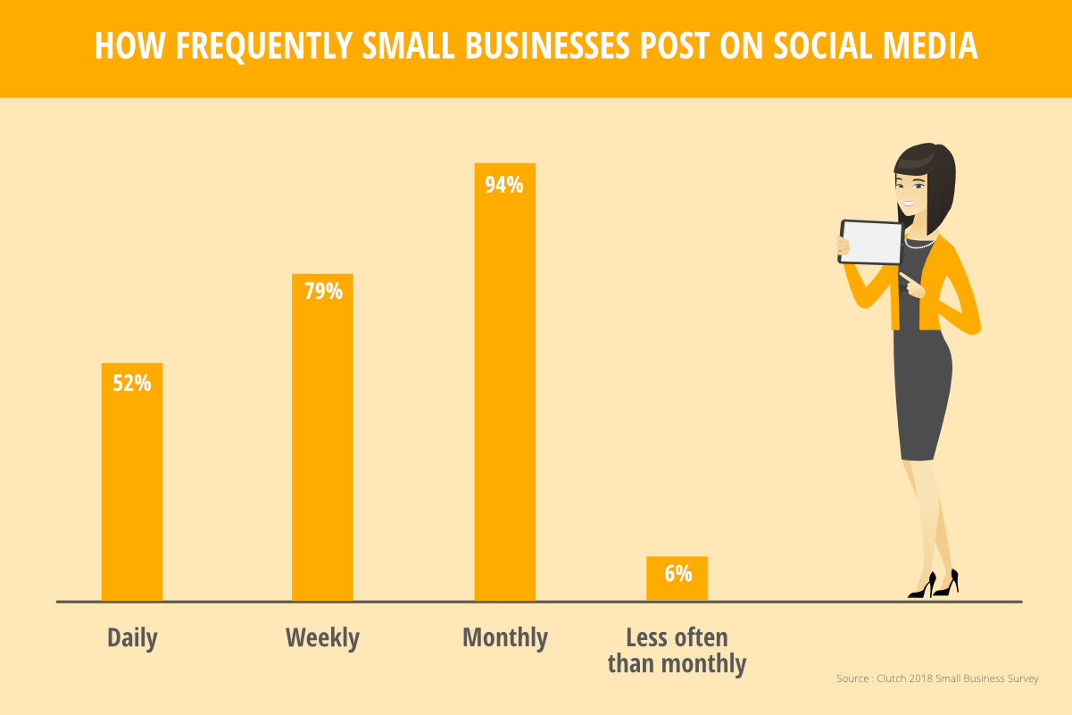 Social Media For Business 2019 Statistics You Need To Know