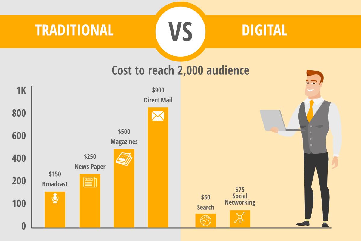 cost of reach trad vs dig-digirati