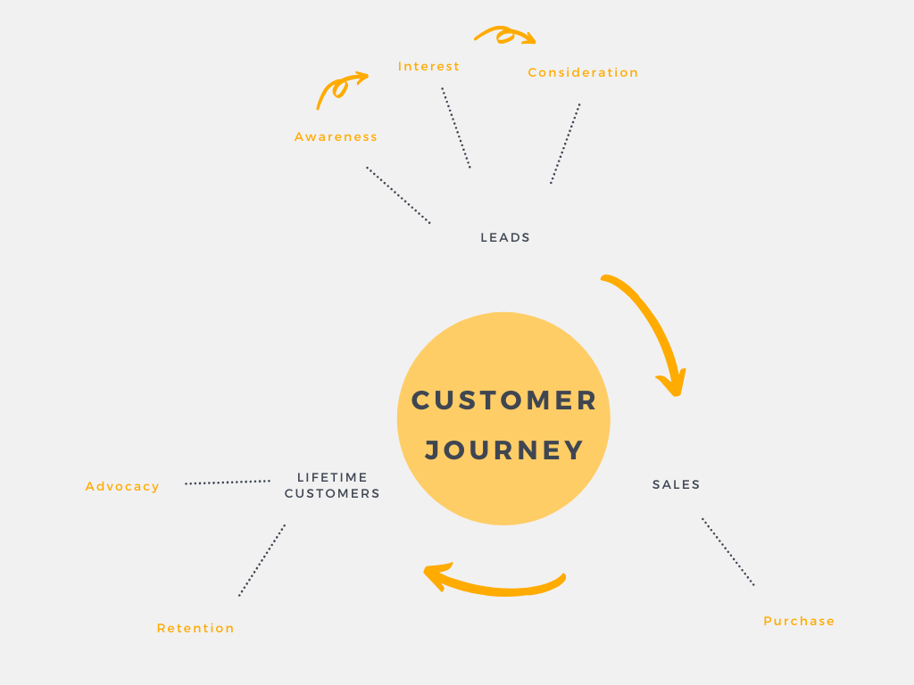 Digital Marketing Strategy Toronto