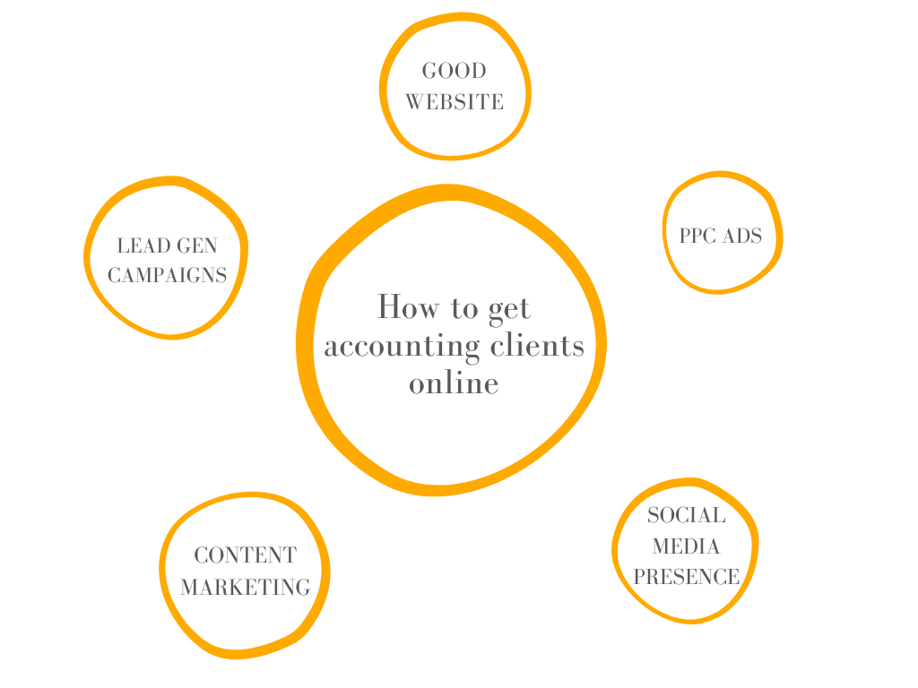 how-to-find-accounting-clients-online