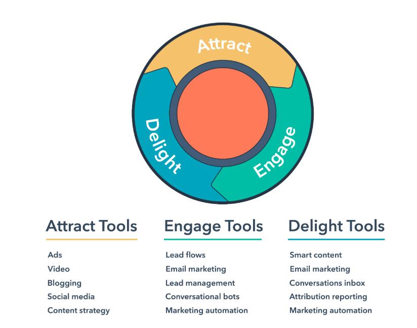 inbound marketing tools