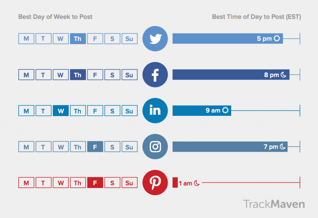 B2B Social Media Marketing Best Practices_Best Posting Times
