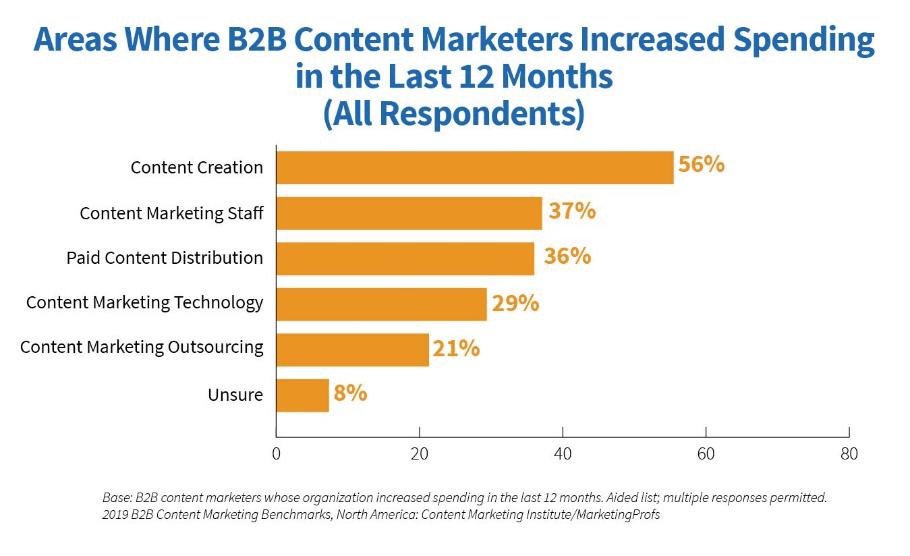 what is the roi of content marketing_b2b content marketers