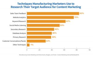 digital marketing strategy for manufacturing company_marketer techniques