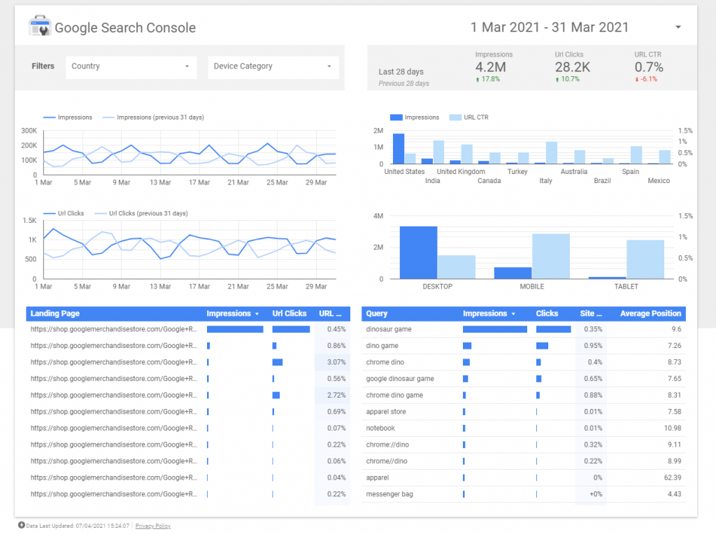 digital marketing analytics - google search console