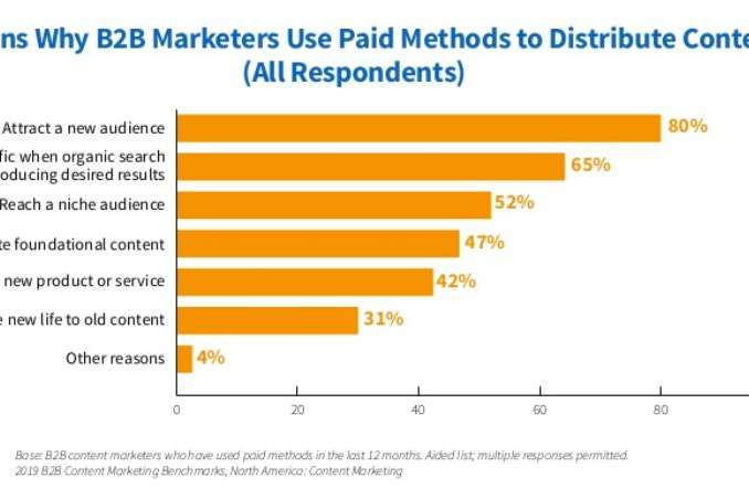 Reasons Why B2B Marketers Use Paid Methods To Distribute Content