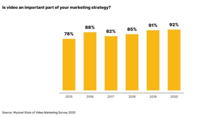 Video Marketing Survey